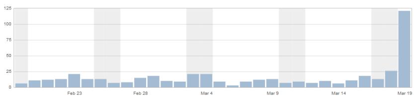 Gambar 1. Statistik Blog Kemaren SIang