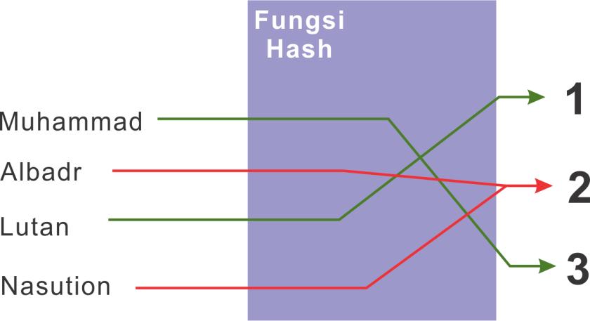 hash collision